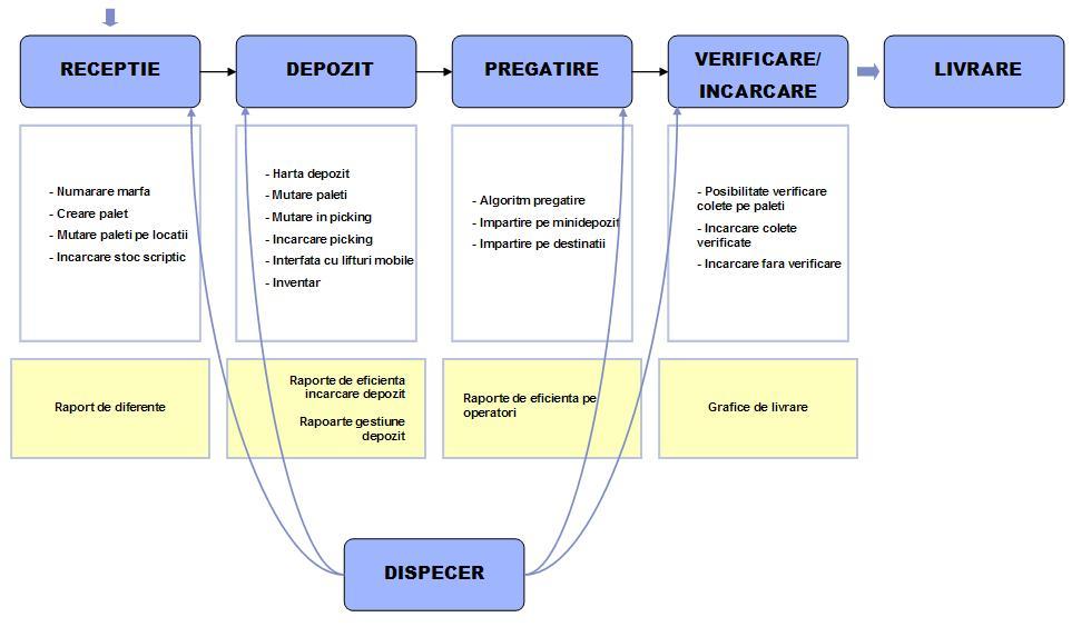 Diagrama CROS Depozit